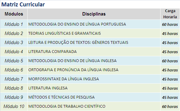 matriz curricular - metodologia de ensino de lingua portuguesa e inglesa