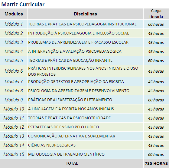 matriz curricular - PSICOPEDAGOGIA E EDUCAÇÃO INFANTIL