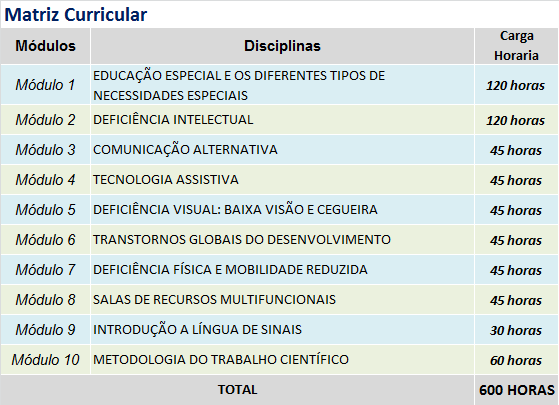 EDUCACAO ESPECIAL E COMUNICACAO ALTERNATIVA - MATRIZ
