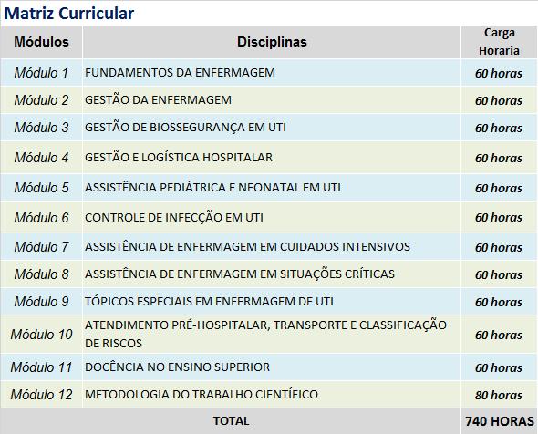 Matriz - GESTÃO EM ENFERMAGEM EM UTI