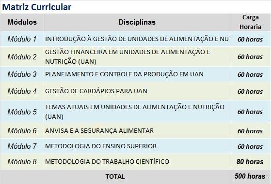grade GESTÃO DE UNIDADES DE ALIMENTAÇÃO E NUTRIÇÃO (UAN)