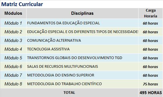 grade - EDUCAÇÃO ESPECIAL E INCLUSIVA COM ÊNFASE EM TECNOLOGIA ASSISTIVA E COMUNICAÇÃO ALTERNATIVA
